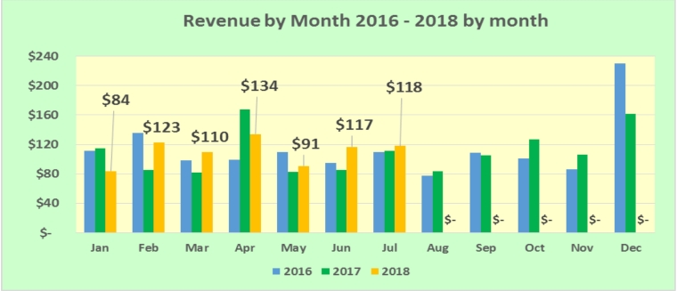 REVENUE-BY-MONTH-2018-JULY-1